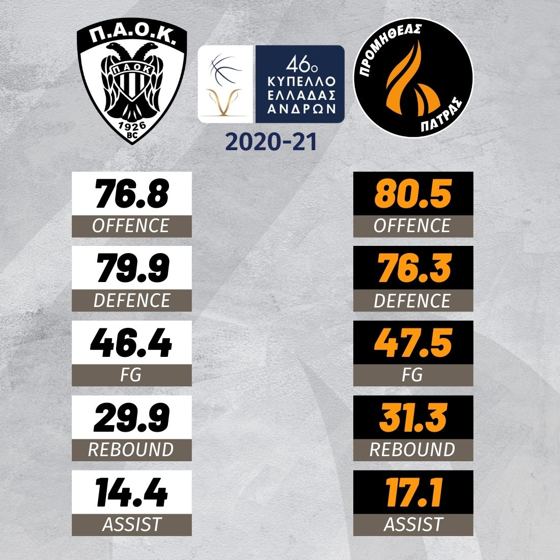 GREEK CUP SF PAOK PROMITHEAS 12022021